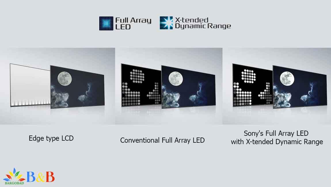 نور پس زمینه در تلویزیون X9000J