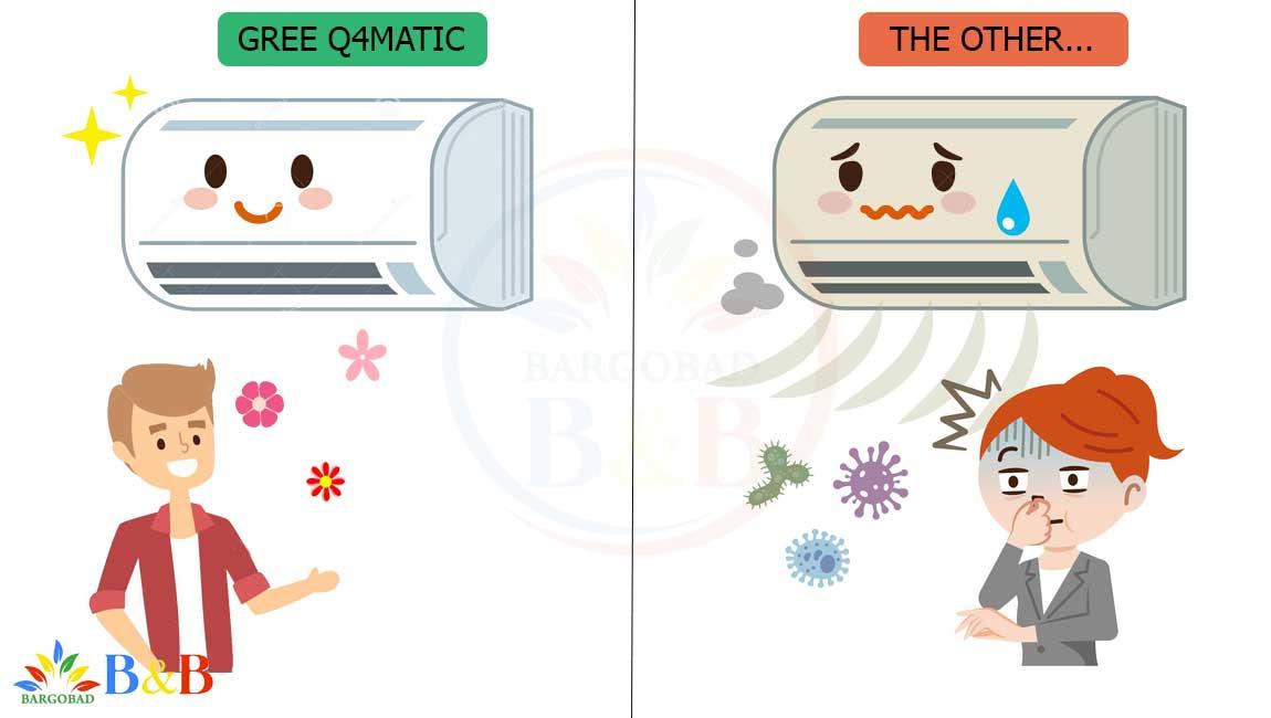 فیلتر بهداشتی کولر گازی گری Q4 Matic کیوفورماتیک 12000