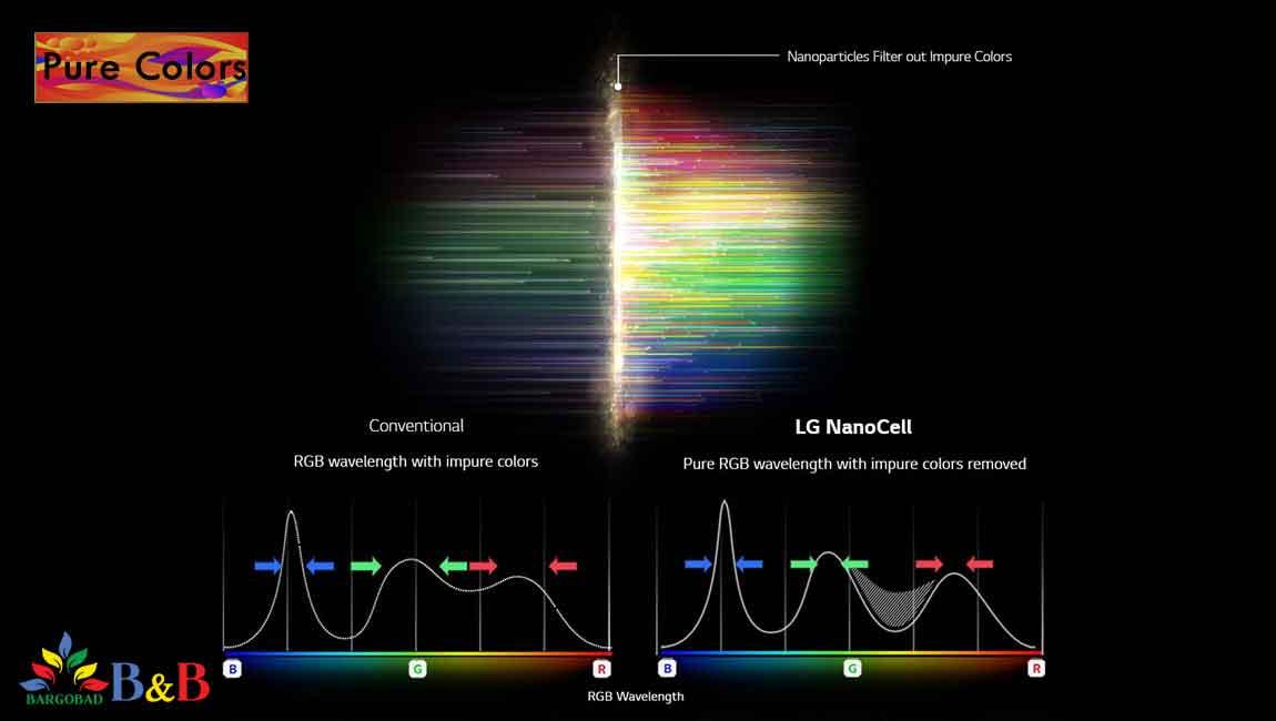 رنگ های طبیعی تلویزیون 50 اینچ ال جی NANO79