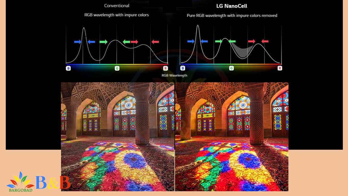رنگ های خالص در تلویزیون ال جی NANO81