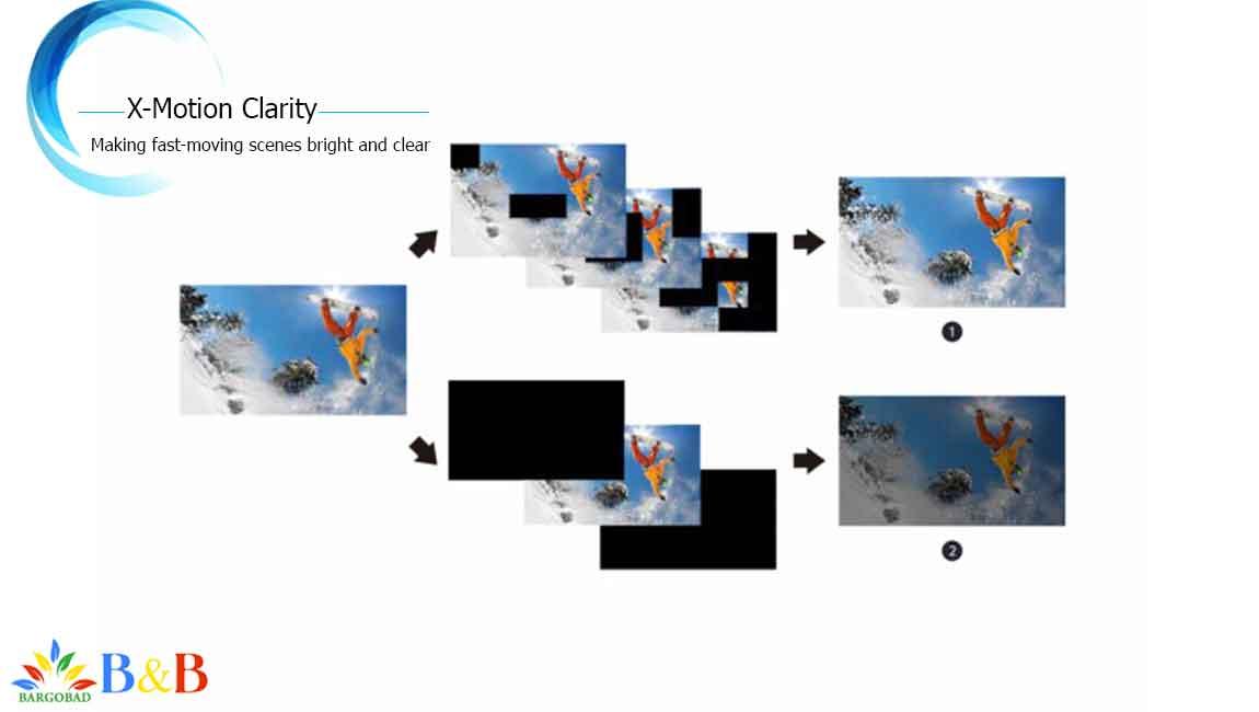 X-Motion Clarity در سونی X9500H