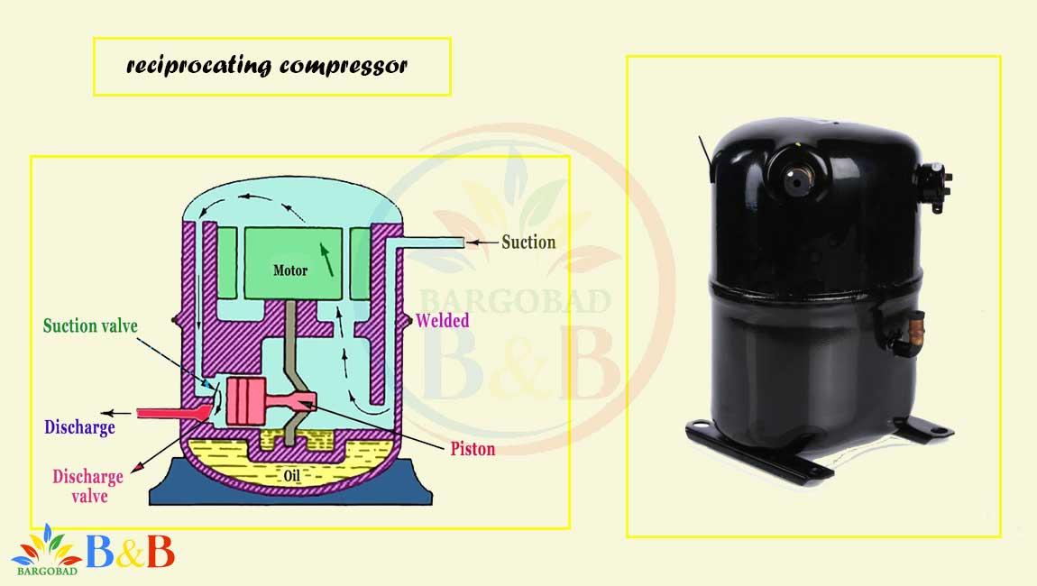 موتور کولر گازی گری G4 Matic جی فورماتیک 36000
