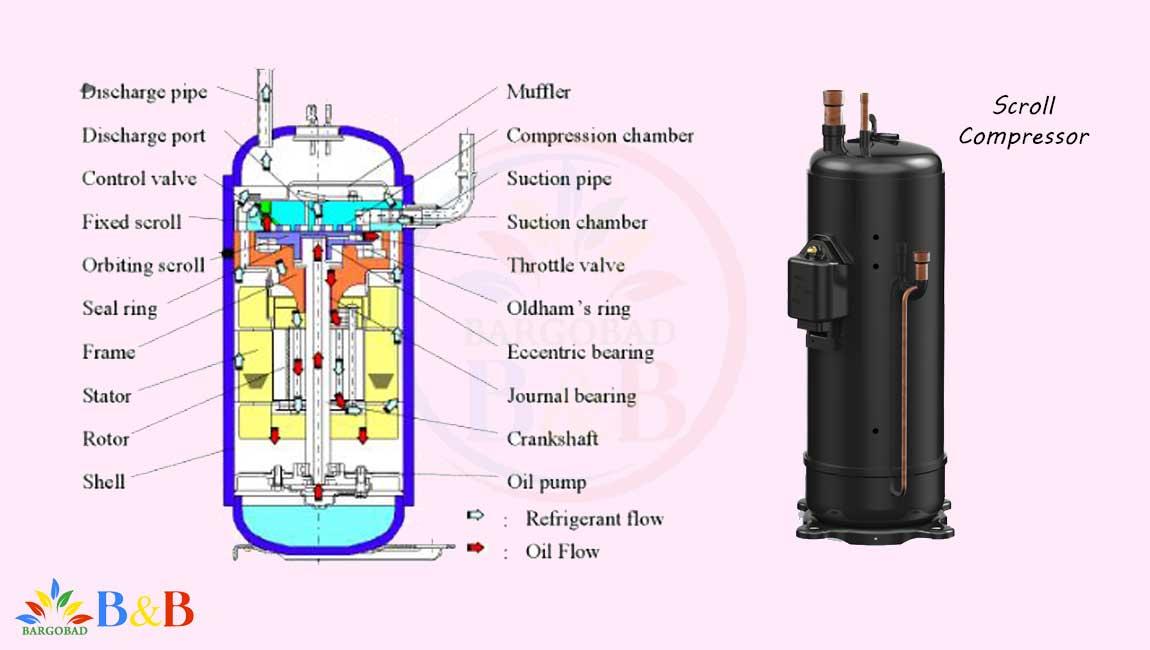 موتور اسکرول کولر گازی گری 24000 لومو